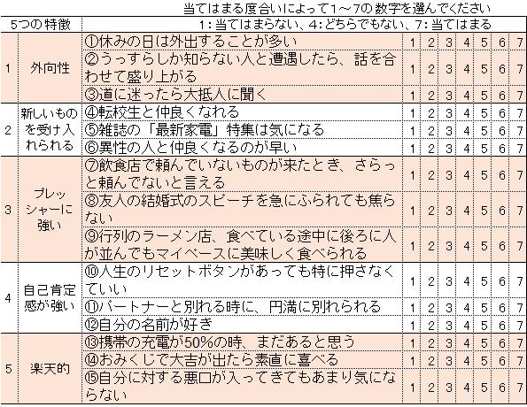 ホンマでっか 運のいい人診断!15の質問で分かる中野信子先生のランキングをやってみた