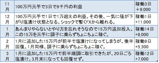 FX今月は7千円の利益。塩漬けの100万円は年利3.3%と銀行金利の330倍!
