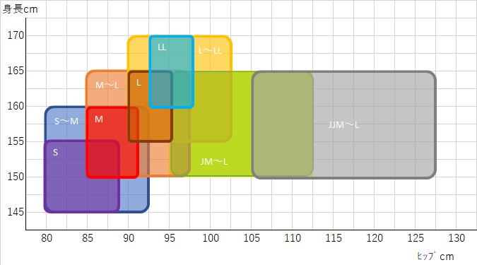 タイツのサイズJM~L、JJM~Lとは?グラフにしてみた